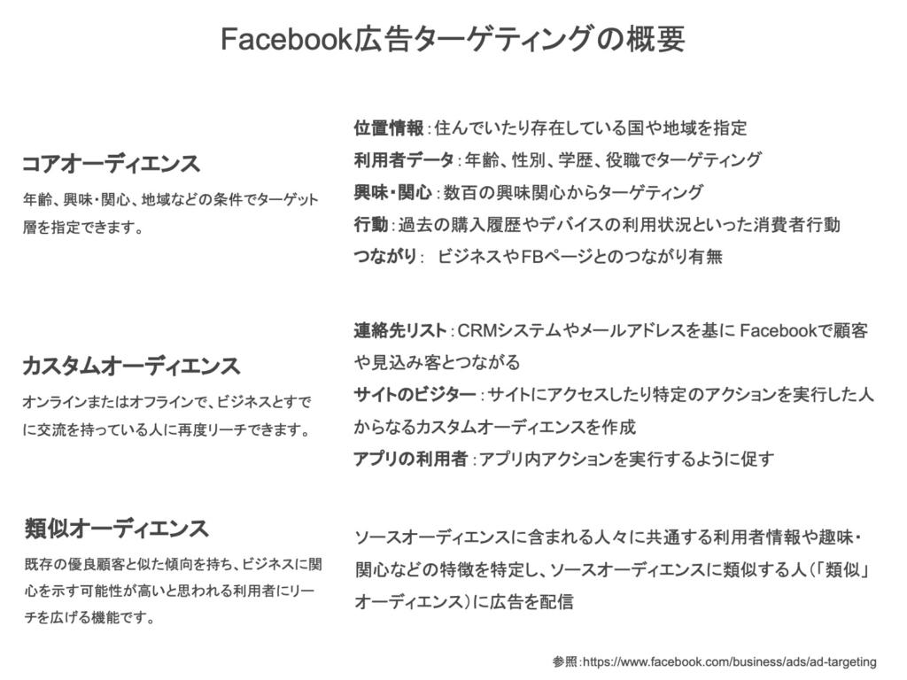 Facebook広告ターゲティングの概要